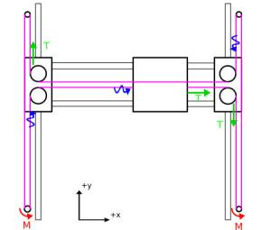 Grafico dei un movimento lungo l'asse X
